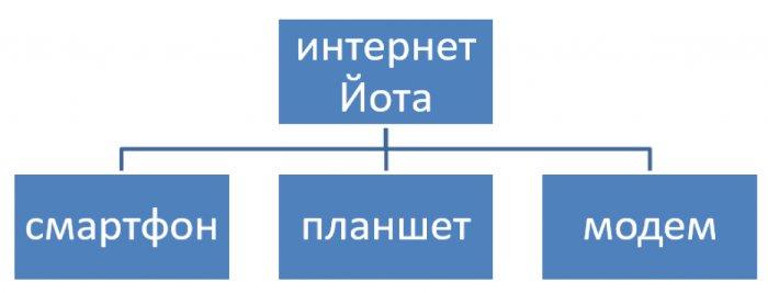 структура услуг оператора связи