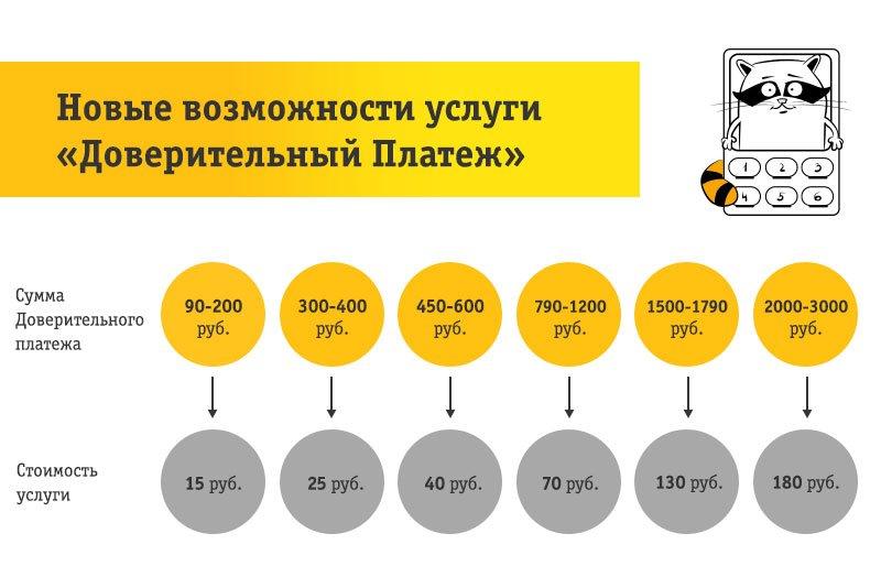 Как взять обещанный платеж на Билайне: 50, 100, 200, 300 рублей